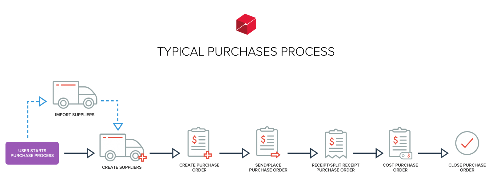 hight resolution of typical purchases process