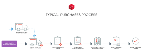 small resolution of typical purchases process