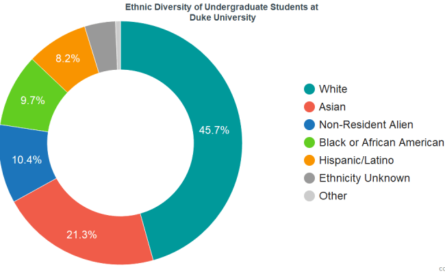 Duke University Diversity Racial Demographics Other Stats
