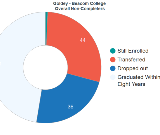 Outcomes For Students Who Failed To Graduate From Goldey Beacom College