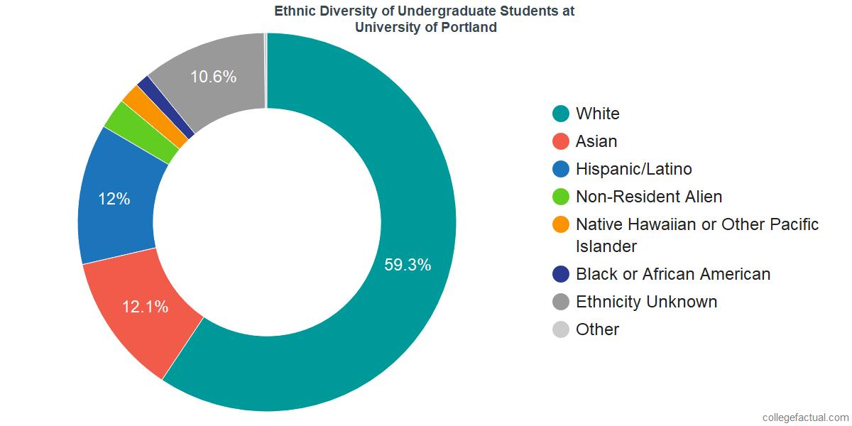 Portland Oregon Population Statistics