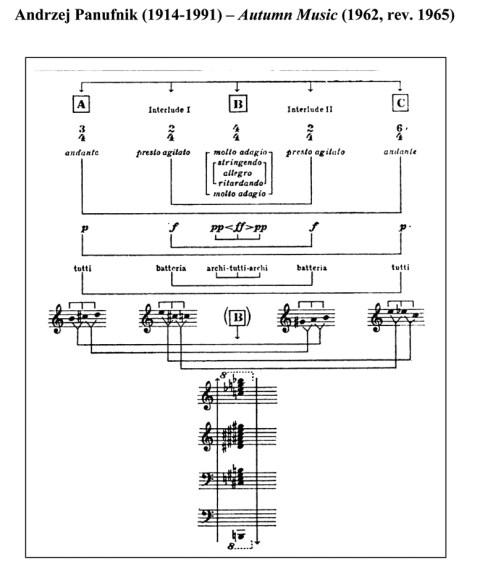 "Diagram ""Andrzej Panufnik Autumn Music"" fot.arch. MPA"