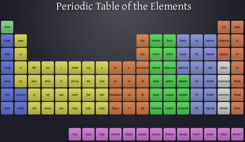 Two Periodic Tables HTML5 Of Chemical Elements And Of