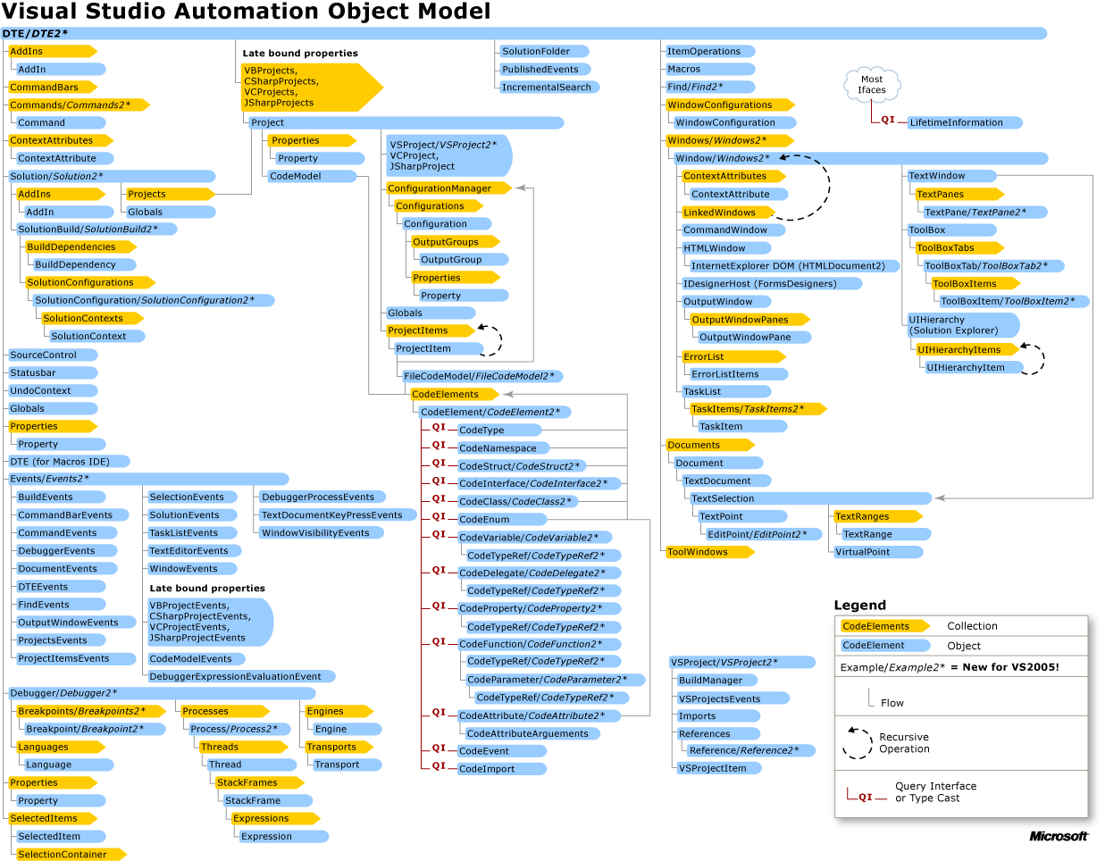 Using The Visual Studio Automation Object Model