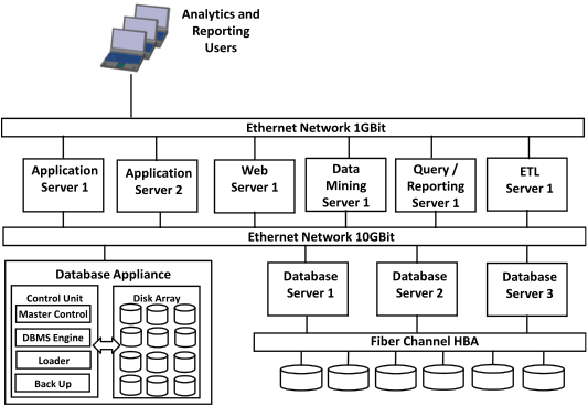 data warehouse architecture diagram with explanation kicker pt250 wiring warehousing dzone refcardz using a appliance or dedicated database infrastructure helps support the this technique tends to yield highest