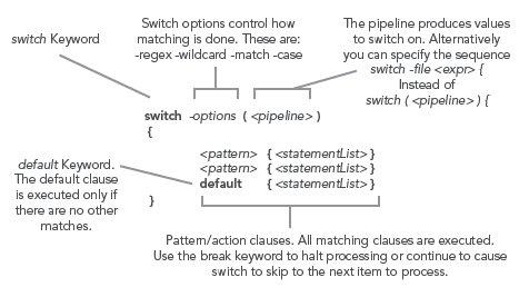 Switch Keyword