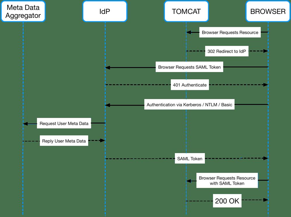 medium resolution of how does saml single sign on work