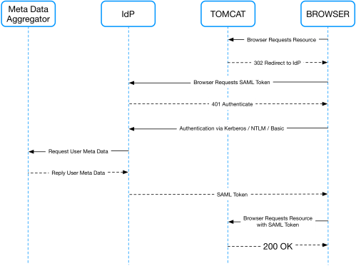 small resolution of how does saml single sign on work