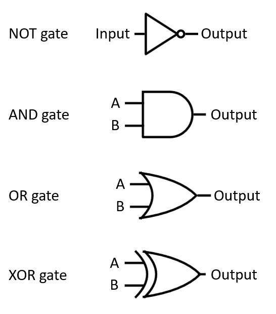 Designing Hardware With Software: Hardware Description