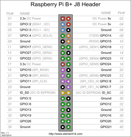 small resolution of the following diagram shows a full list of all the ports their numbers and what their functions are for the raspberry pi b a 2 and zero