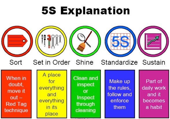 Using 5S Lean Methodology To Create An Agile Workplace