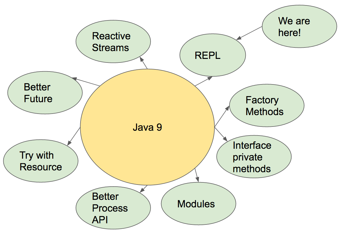 Java 9 Part 2 Jshell Step By Step