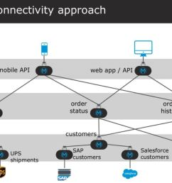 a system api as seen from the diagram above is used to expose connectivity to legacy monolithic systems for the purpose of integration connectivity  [ 1410 x 740 Pixel ]