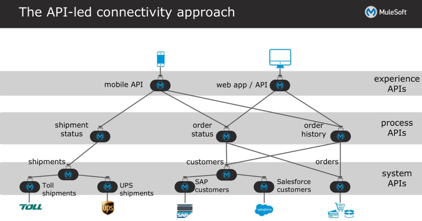 hight resolution of a system api as seen from the diagram above is used to expose connectivity to legacy monolithic systems for the purpose of integration connectivity