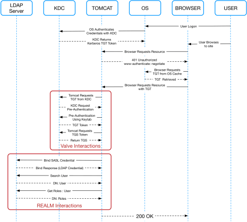small resolution of spnego sequence diagram