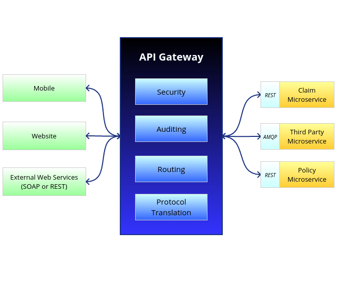 Client Security Solution