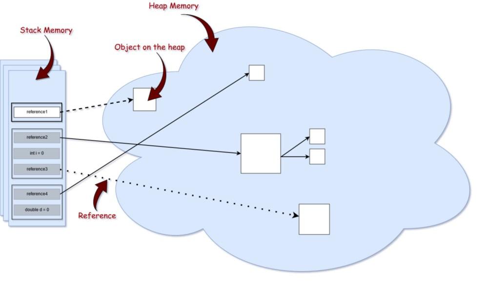 medium resolution of memory structure
