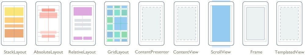 medium resolution of a layout contains logic xaml and code behind in c to set the position and size of child controls and elements in applications