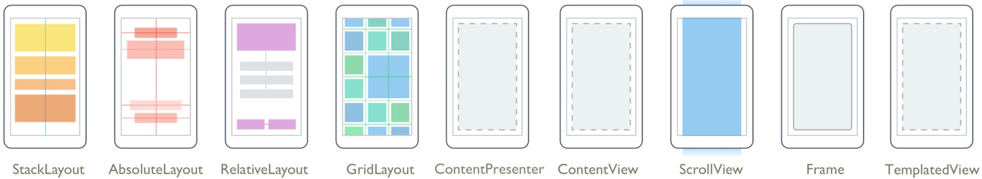 hight resolution of a layout contains logic xaml and code behind in c to set the position and size of child controls and elements in applications