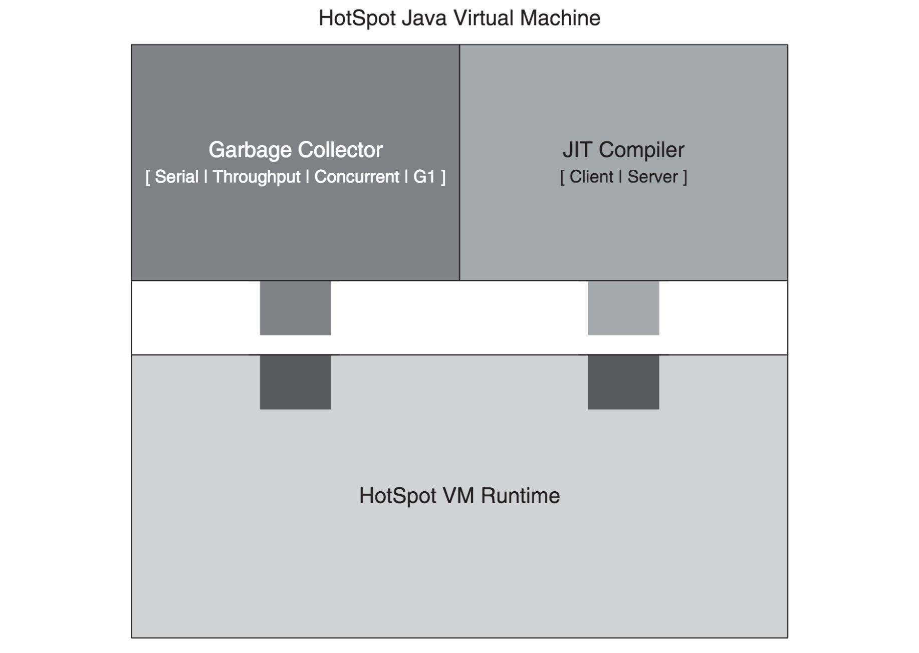 hight resolution of hotspot vm garbage collectors