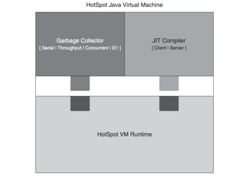 small resolution of hotspot vm garbage collectors