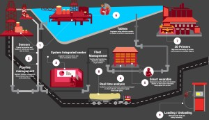 IoT in Oil and Gas: 8 Easy Steps to Monitor Operations
