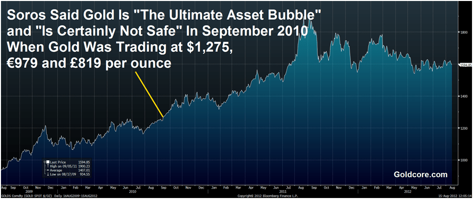 https://i0.wp.com/dzswc0o8s13dx.cloudfront.net/goldcore_bloomberg_chart1_15-08-12.png