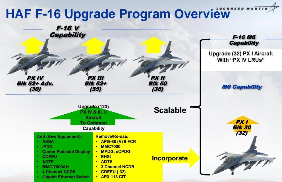 Η προτεινόμενη αναβάθμιση για τοσύνολοτου στόλου αεροσκαφώνF-16 της Πολεμικής Αεροπορίας.