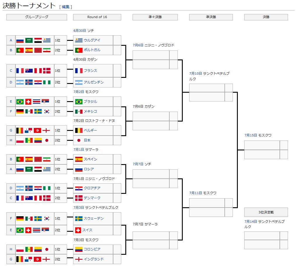 2018FIFAワールドカップの出場国のFIFAランキングをまとめてみた