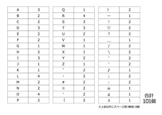 bessed(ビセッド) バーニングメッセージスタンプ - 文字のパーツは101個付属