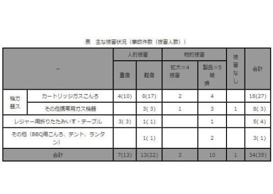 表 主な被害状況(事故件数(被害人数))