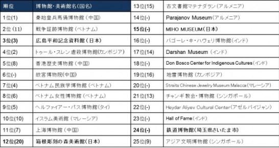 アジアの博物館・美術館トップ25 (太字は日本)※()は昨年の順位