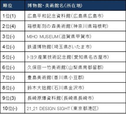 日本の博物館・美術館トップ10 ※()は昨年の順位