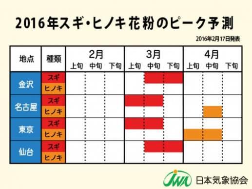 【2016年 スギ・ヒノキ花粉のピーク予測(金沢・名古屋・東京・仙台)】