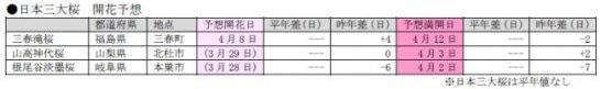日本三大桜開花予想(第7回) – 日本気象協会
