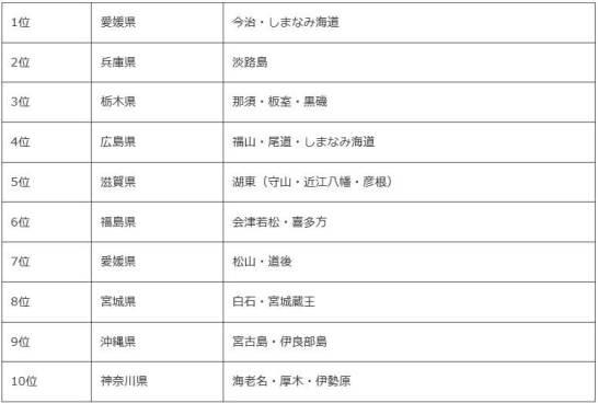 【サイクリストに人気の旅行先ランキング TOP10】
