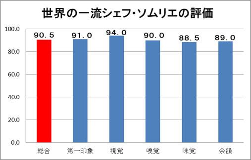 サッポロ ホワイトベルグ優秀味覚賞結果