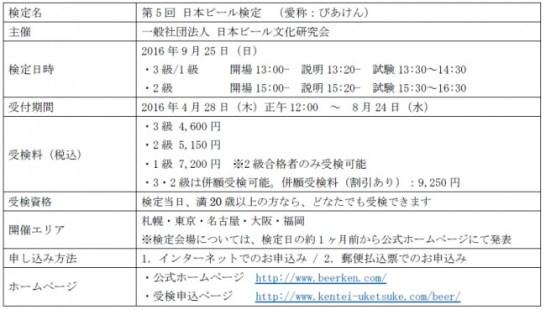 日本ビール検定 - 検定概要