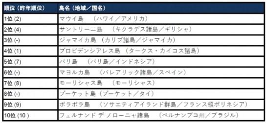 【世界のベストアイランド トップ10】