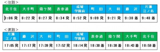 メトロ湘南マリン号 運転時刻・停車駅