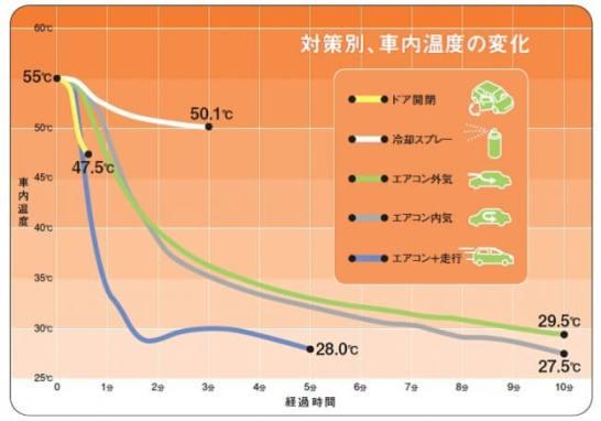 それぞれの車内温度の変化