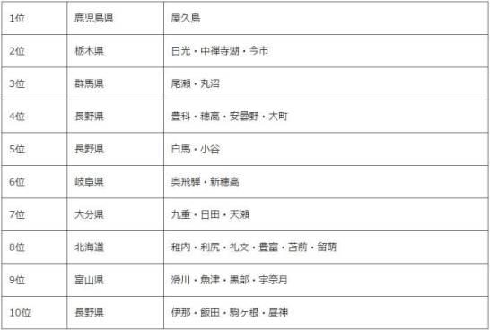 登山旅行に人気のエリアランキング TOP10
