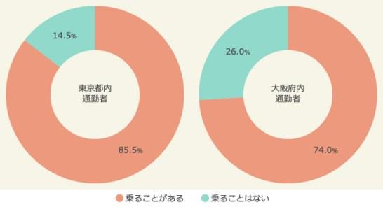 <図:通勤通学時「満員電車」に乗るかどうか(ベース:東京/n=1,000 大阪/n=1,000)>