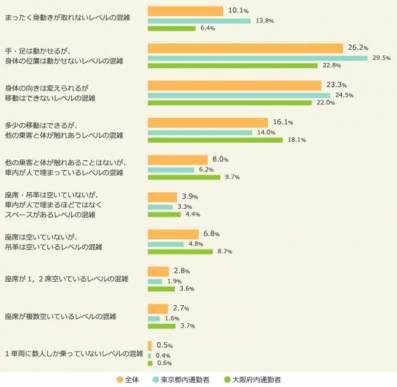 <図:通勤通学時の電車の混雑具合(ベース:全体/n=2,000 東京/n=1,000 大阪/n=1,000)>