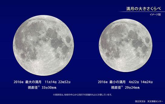 月の見え方の違い - 国立天文台