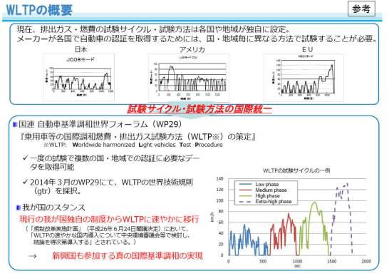 WLTP (Worldwide harmonized Light-duty Test Procedure) - 日本への導入について(国土交通省)