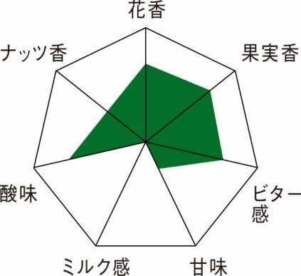 (当社調べ)