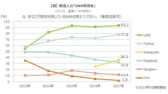 2017年 新成人に関する調査 - SNS 利用率