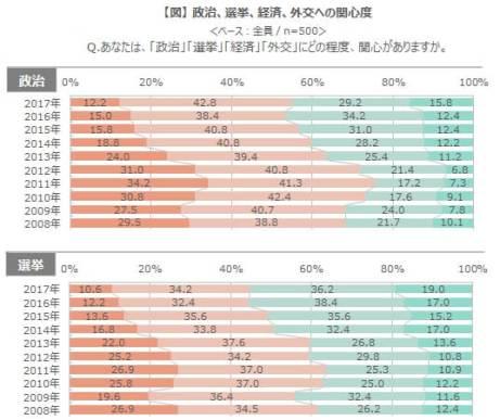 2017年 新成人に関する調査 - 政治・経済・外交・選挙