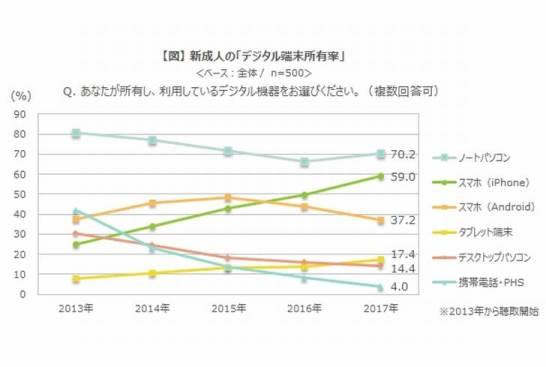 2017年 新成人に関する調査 - デジタル端末所有率